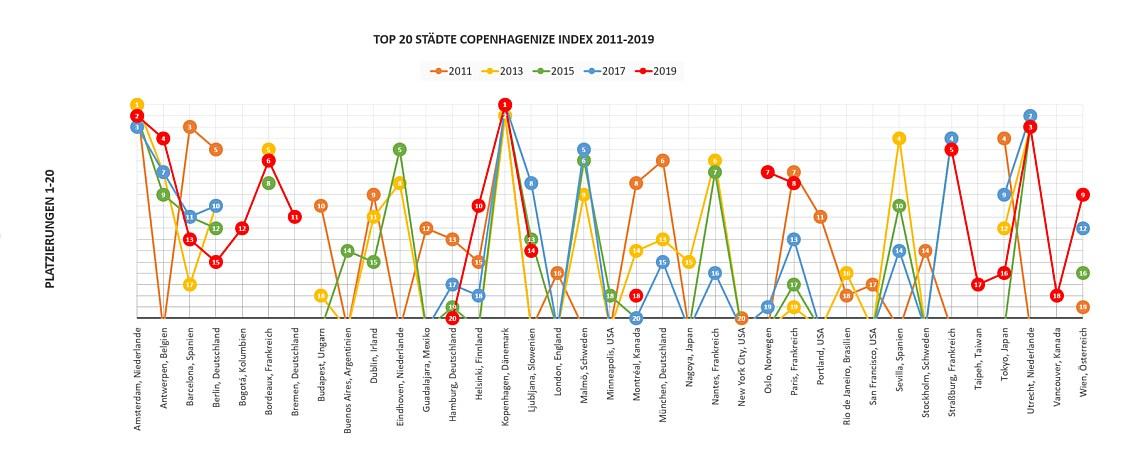 Platzierungen Top 20 Copenhagenize Index 2011-2019 - Diamantrad-Blog