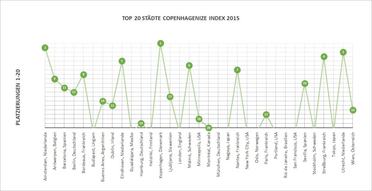 Platzierungen Top 20 Copenhagenize Index 2015 - Diamantrad-Blog