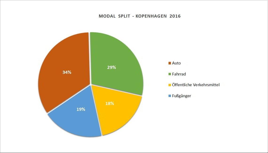 Modal Split - Verkehrmittelwahl Kopenhagen 2016