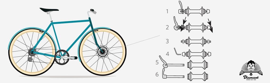 Befestigungsarten Fahrräder - Diamantrad-Blog