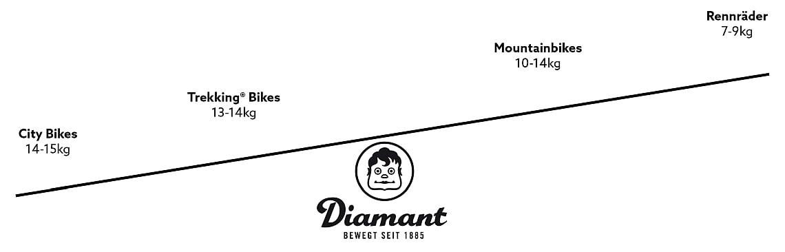 Gewichtsangaben für verschiedene Fahrrad-Arten - Diamantrad-Blog